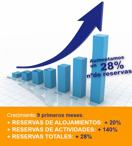 Crecimiento record en reservas de alojamientos y actividades